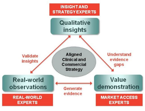 aligned strategies