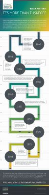 #DemandDiversity: Black history in clinical trials: It's more than just Tuskegee [Infographic]