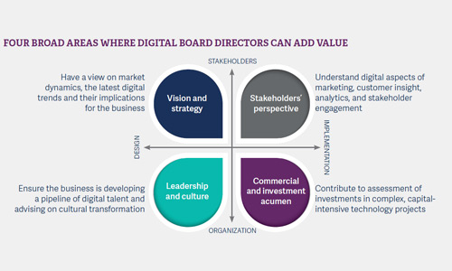 Four broad areas where digital board directors can add value