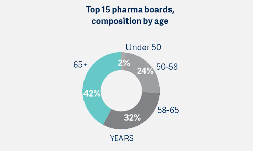 Top 15 pharma boards, composition by age