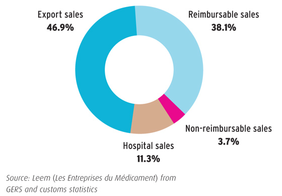 Breakdown of sales in France and exports in 2010