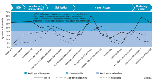 BRIC market access graph
