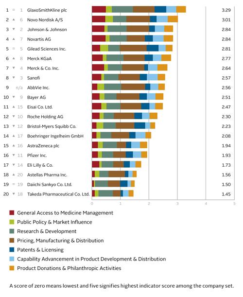 pharma-access-to-medicines-rankings-table