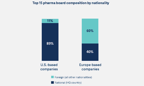 Top 15 pharma boards, composition by nationality