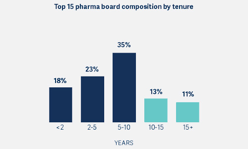 Top 15 pharma boards, composition by tenure