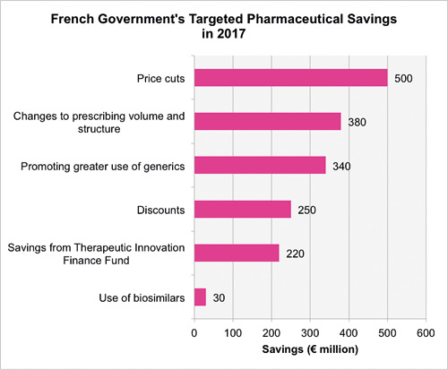 French Government's Targeted Pharmaceutical Savings in 2017