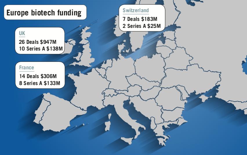 Europe biotech funding