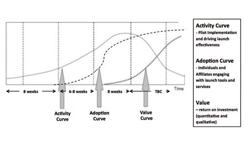 Activity curve