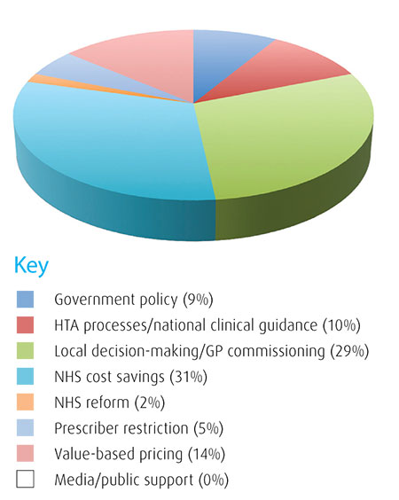 Future challenges for market access in the UK