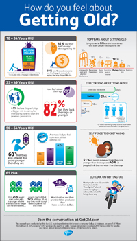Pfizer Get Old campaign infographic ageing