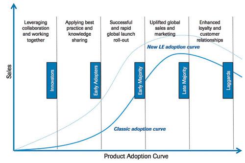 LE adoption curve