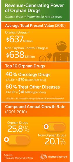 Orphan drug infographic