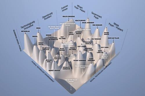 Pharma landscape figure one
