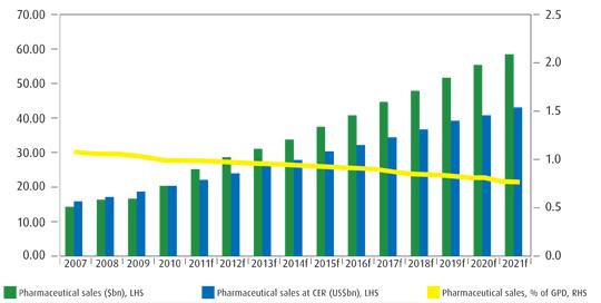 Pharmaceutical market forecast (2007-2021)