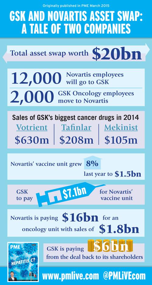 GSK Novartis asset swap deal
