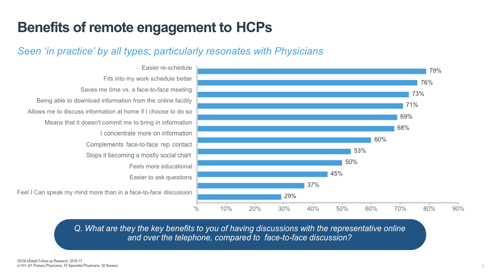 Benefits of remote engagement to HCPs