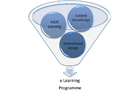E-learning programme