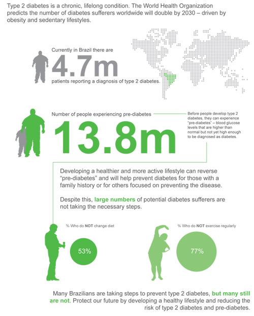 Type 2 diabetes in Brazil